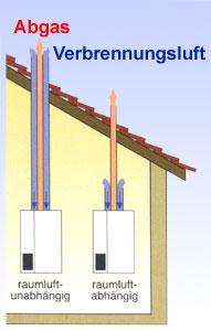 Öltechnik Abgas und Verbrennung